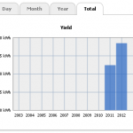 Total Yield Statistics Graph