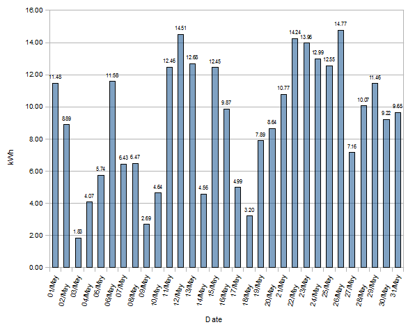 May 2012 Statistics South, South-East