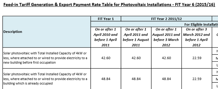 Solar feed-in-tariff rise 2015
