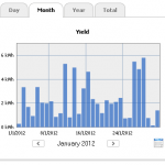 Monthly Statistics Graph