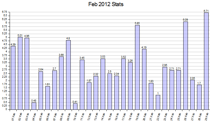 East-West split solar generation stats for February 2012