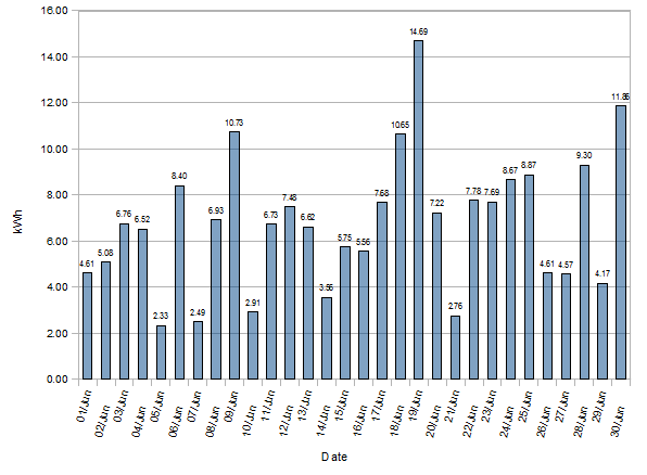 June 2012 Statistics South, South-East