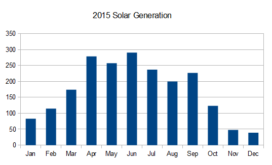 2015 Years Solar Stats